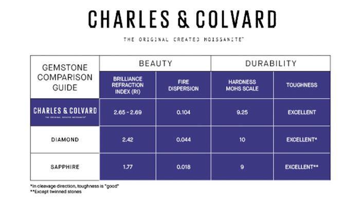 Moissanite vs white sapphire comparison chart
